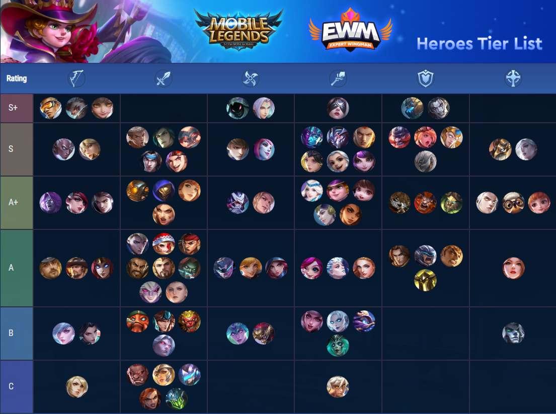 Peringkat Hero Terkuat Mobile Legends